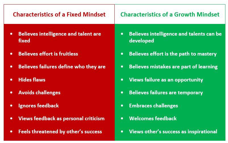 Fixed vs. growth mindset